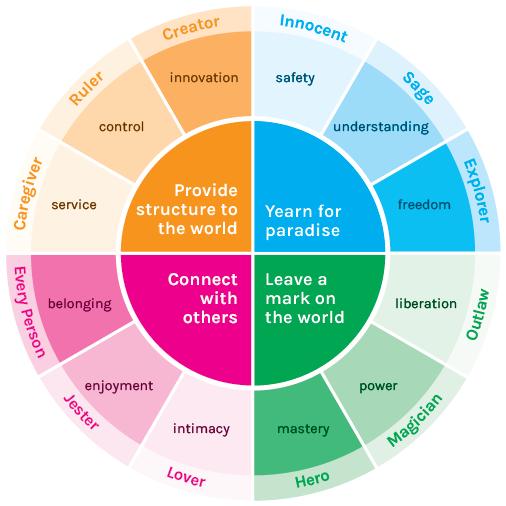 Characteristics of a Target Market